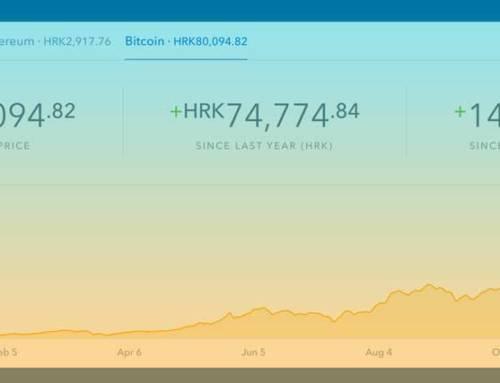 Novi dan, nova ALL TIME HIGH cijena Bitcoina